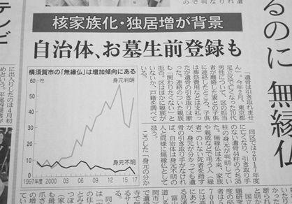 横須賀市の無縁仏(引き取り手のない遺骨)の増加を示すグラフ